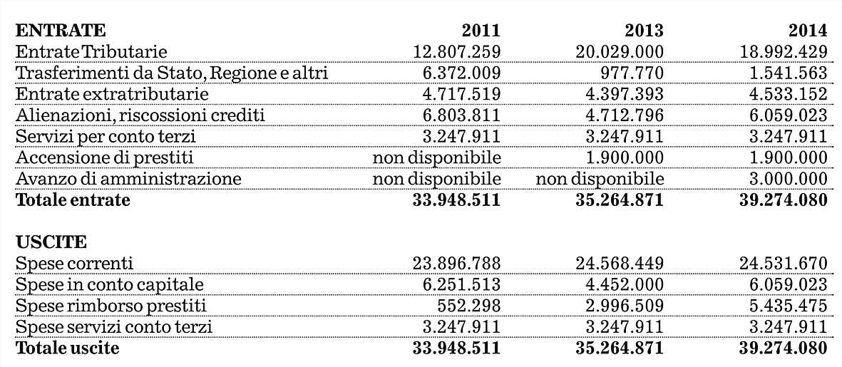 tabella-bilancio-2014